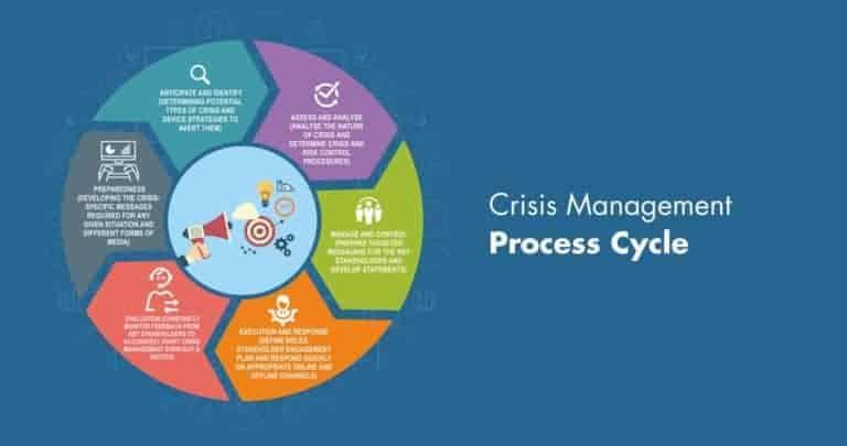 Illustration: Crisis Management Process Cycle