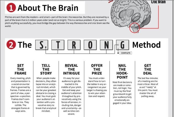 Illustration: The STRONG Method